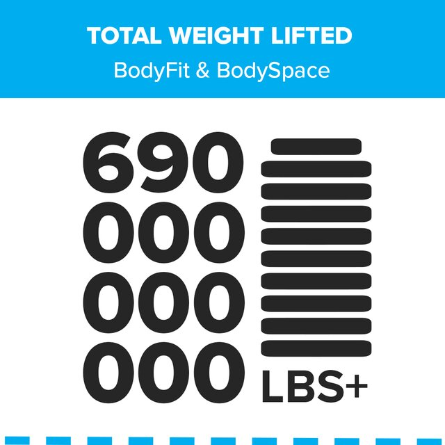 Total Weight Lifted: 690,000,000,000 lbs