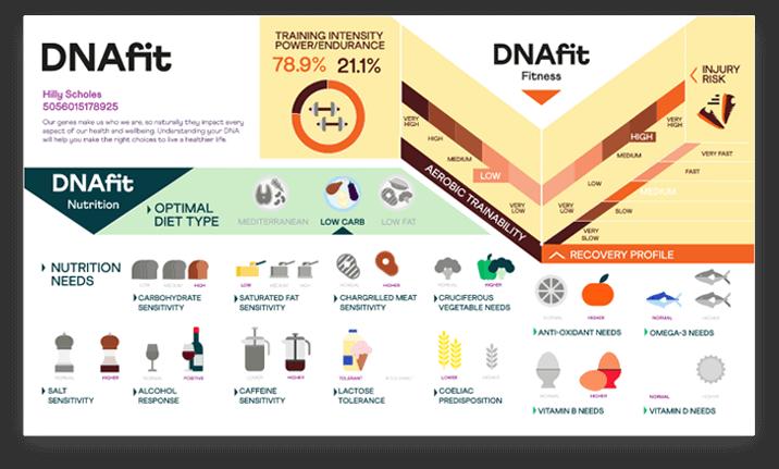 DNAfit Card