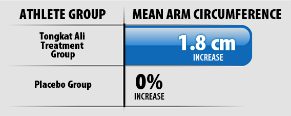 Mean Arm Circumference Graph
