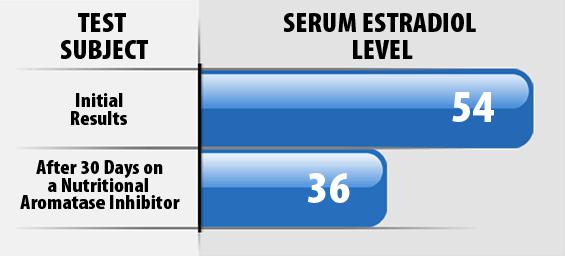 Serum Estradiol Level Graph