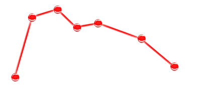 Plasma Levels Graph