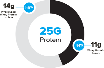 Bodybuilding.com Signature Whey Blend Breakdown Chart